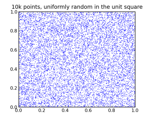 Uniformly Random Points