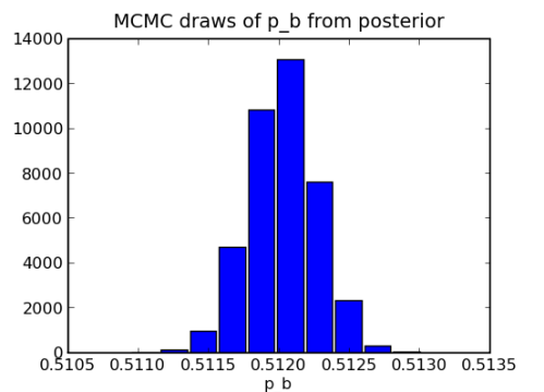 Histogram of samples from posterior distribution