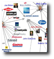 Maximum 1-out from search results graph of politicians and corporations