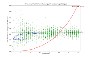 Minimum-Weight Perfect Matching in a Random Network