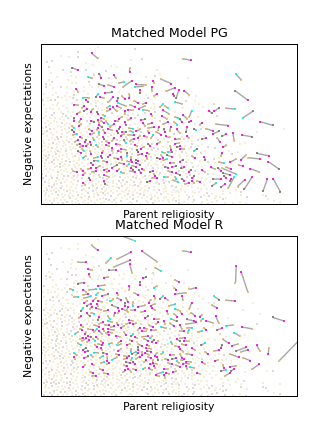 Stylized Models after Matching