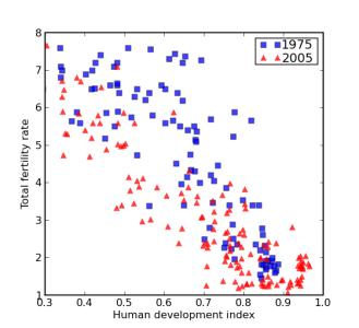 MCMC in Python: PyMC for Bayesian Model Selection | Healthy Algorithms