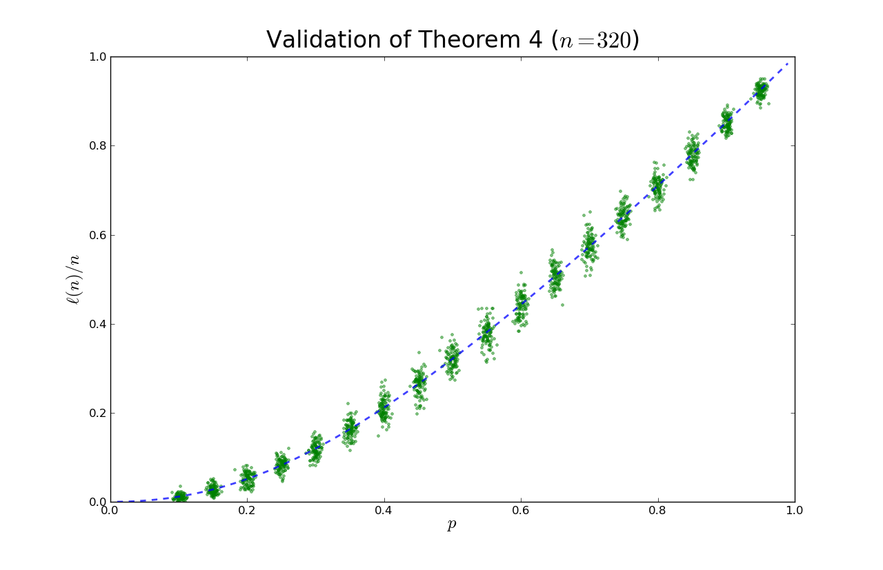 ACO in Python: Shortest Paths in NetworkX | Healthy Algorithms