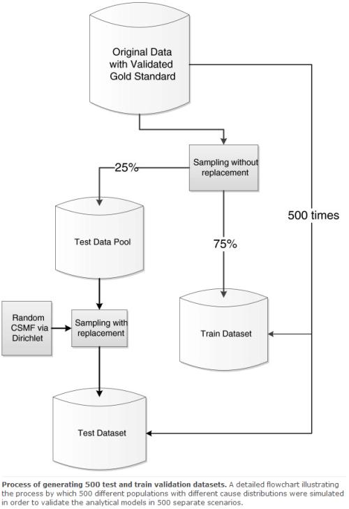 validation_process